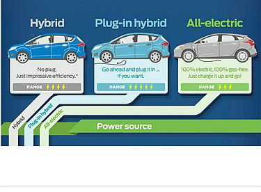 Hybrid Vehicles Never More Than A Limited Role In U S Light Duty Fleets