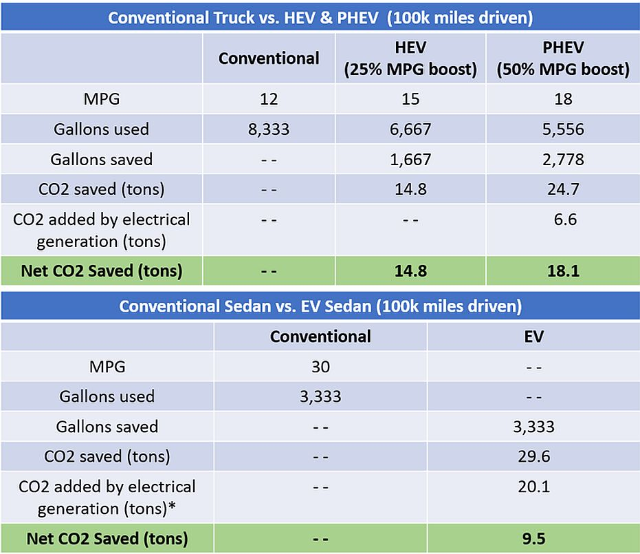 All Three Vehicles Above Provide An Impressive Reduction In The Amount Of Co2 Produced While Driving E G 14 8 Tons Reduced By Hev Truck