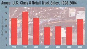 Source: Ward's, Transport Topics